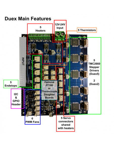 DUEX5 - expansion boards for the Duet 2