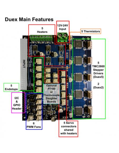 Płyta rozszerzeń DUEX5 do DUET 2